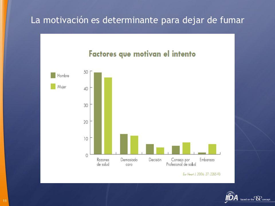La motivación es determinante para dejar de fumar