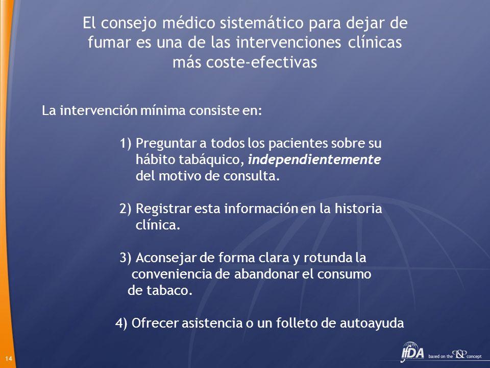 El consejo médico sistemático para dejar de fumar es una de las intervenciones clínicas más coste-efectivas
