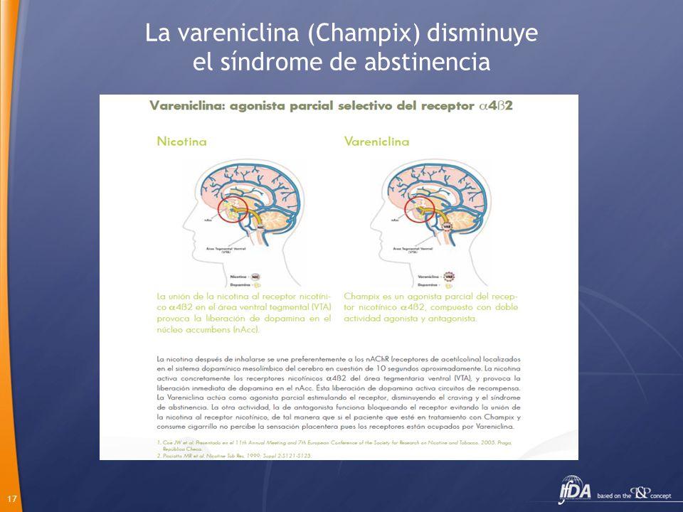La vareniclina (Champix) disminuye el síndrome de abstinencia
