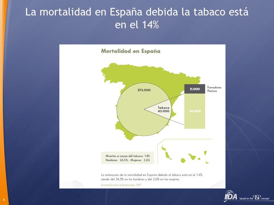 La mortalidad en España debida la tabaco está en el 14%