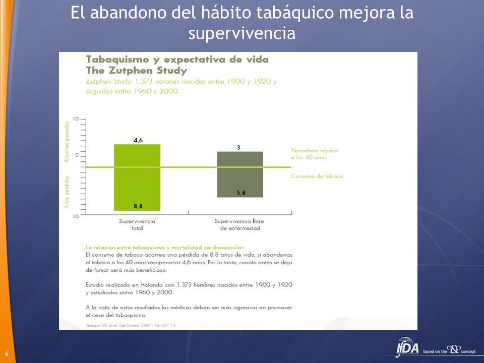 El abandono del hábito tabáquico mejora la supervivencia