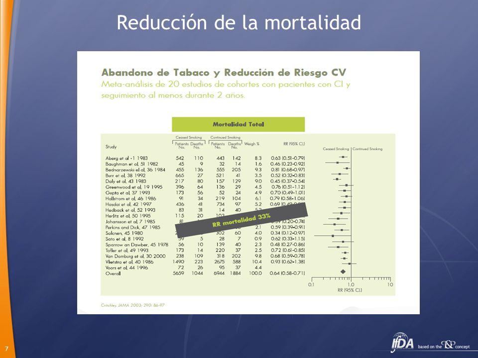Reducción de la mortalidad