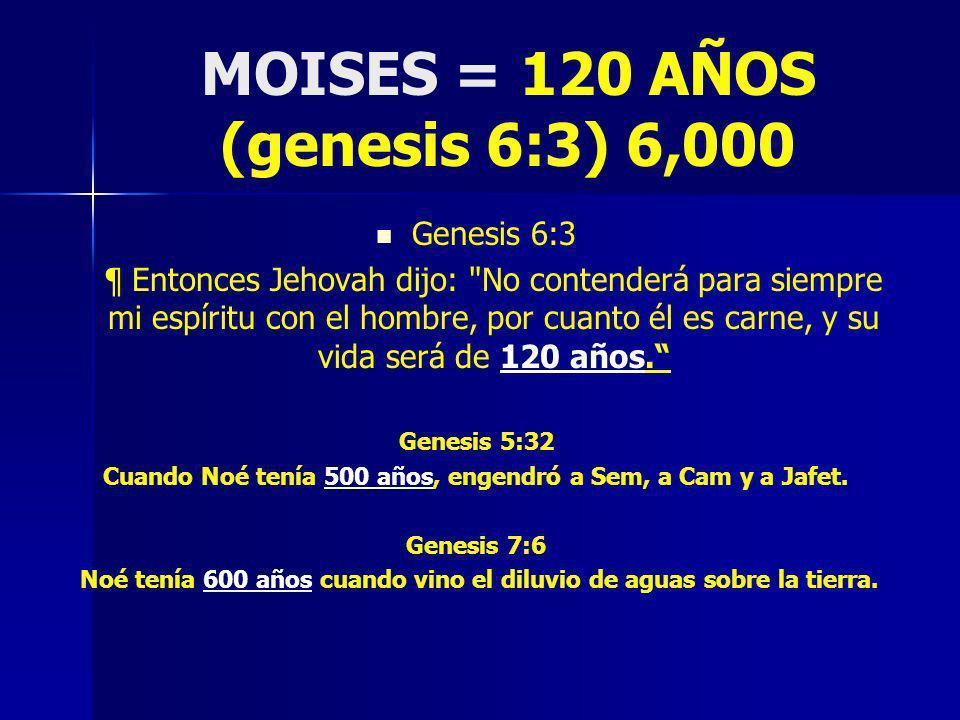 MOISES = 120 AÑOS (genesis 6:3) 6,000