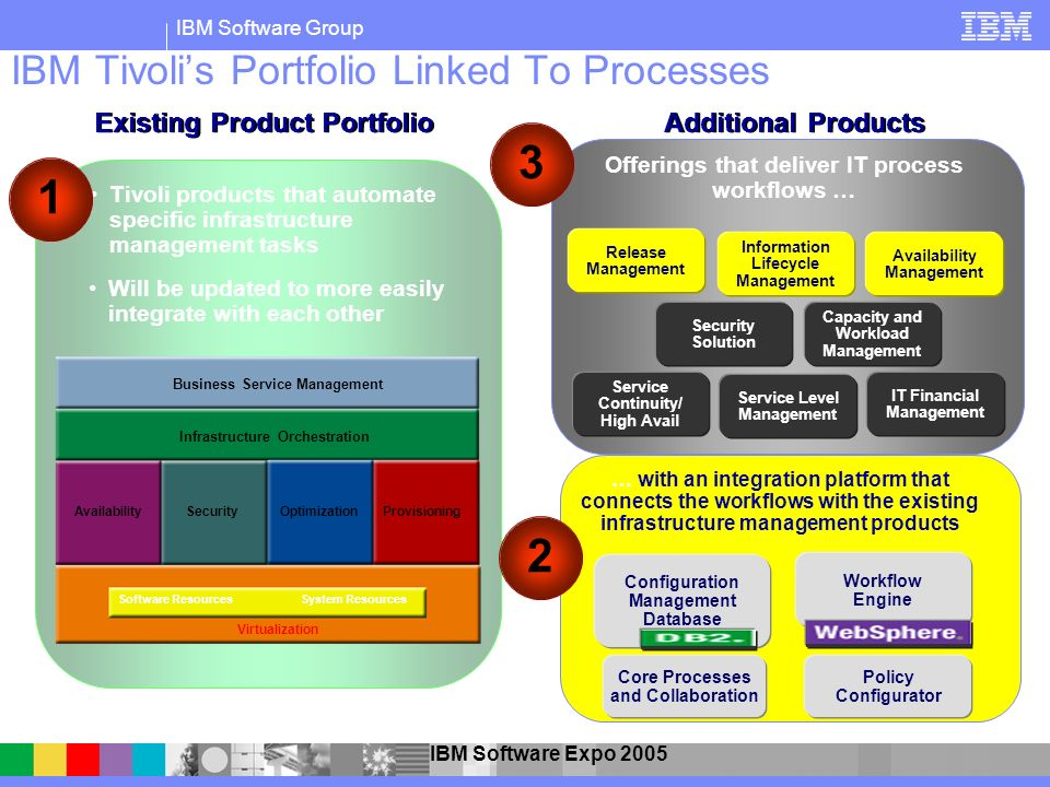 IBM Tivoli's Portfolio Linked To Processes