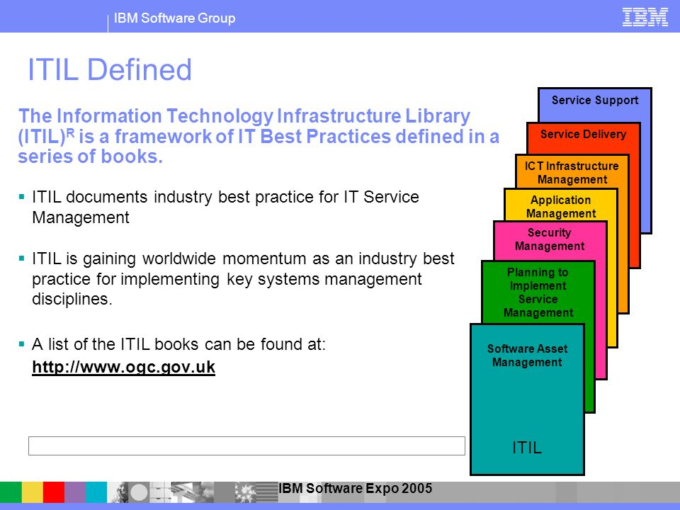 ITIL Defined Service Support. Service Delivery. ICT Infrastructure Management. Application Management.