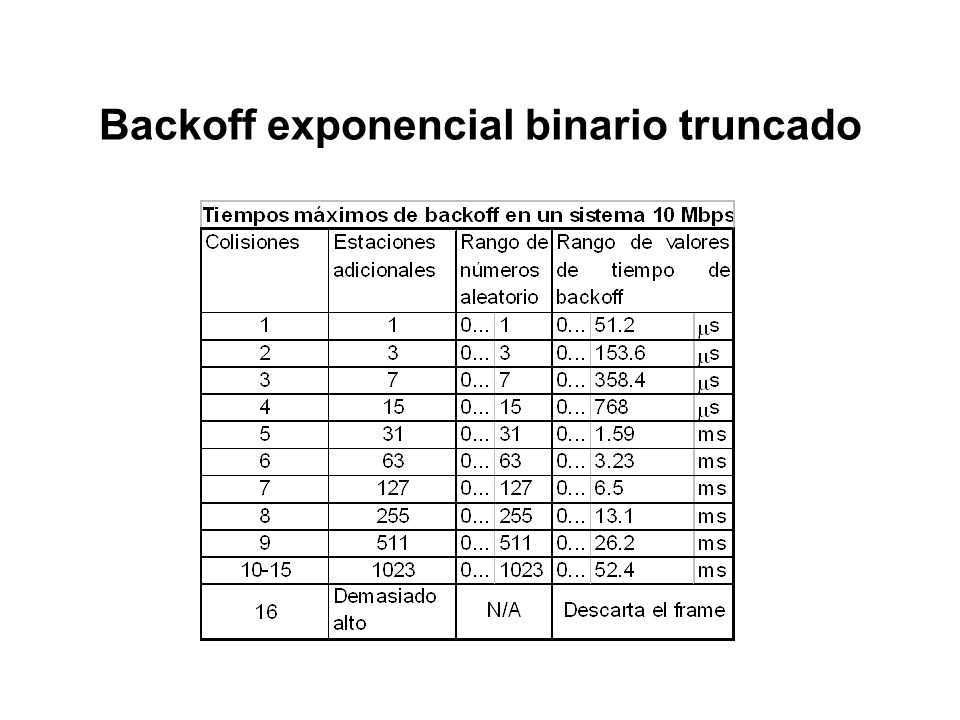 Backoff exponencial binario truncado