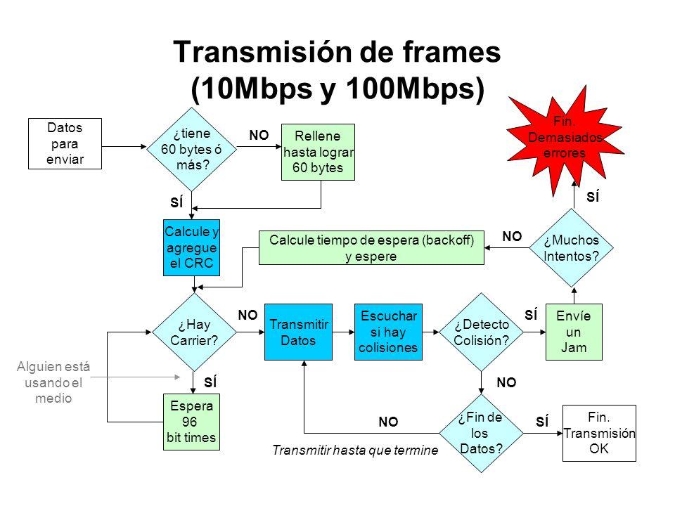 Transmisión de frames (10Mbps y 100Mbps)