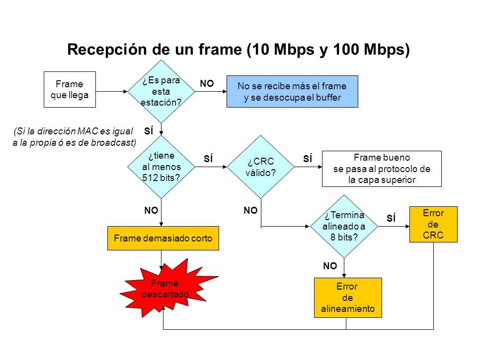 Recepción de un frame (10 Mbps y 100 Mbps)