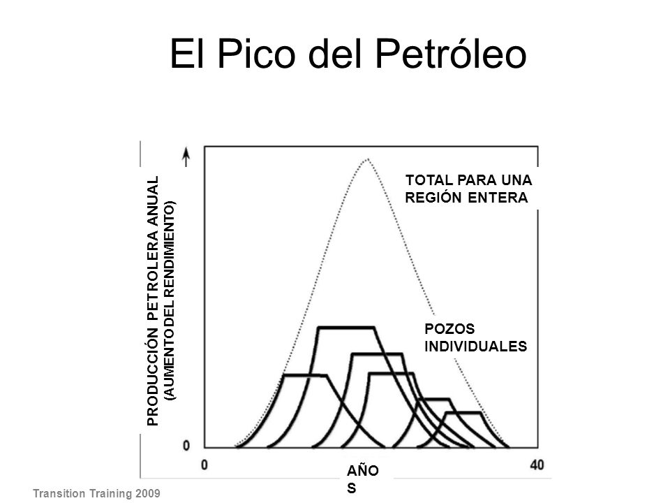 PRODUCCIÓN PETROLERA ANUAL (AUMENTO DEL RENDIMIENTO)