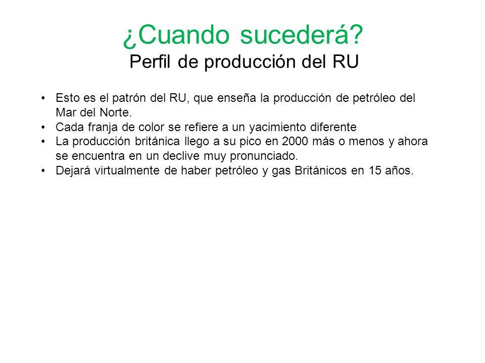¿Cuando sucederá Perfil de producción del RU
