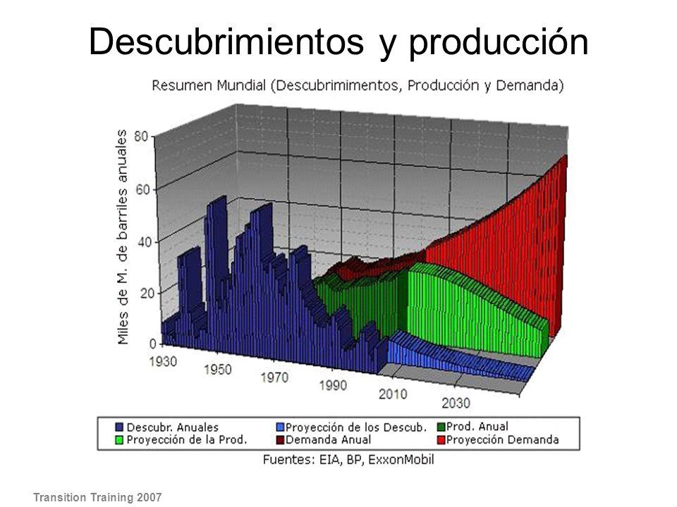Descubrimientos y producción global de petróleo