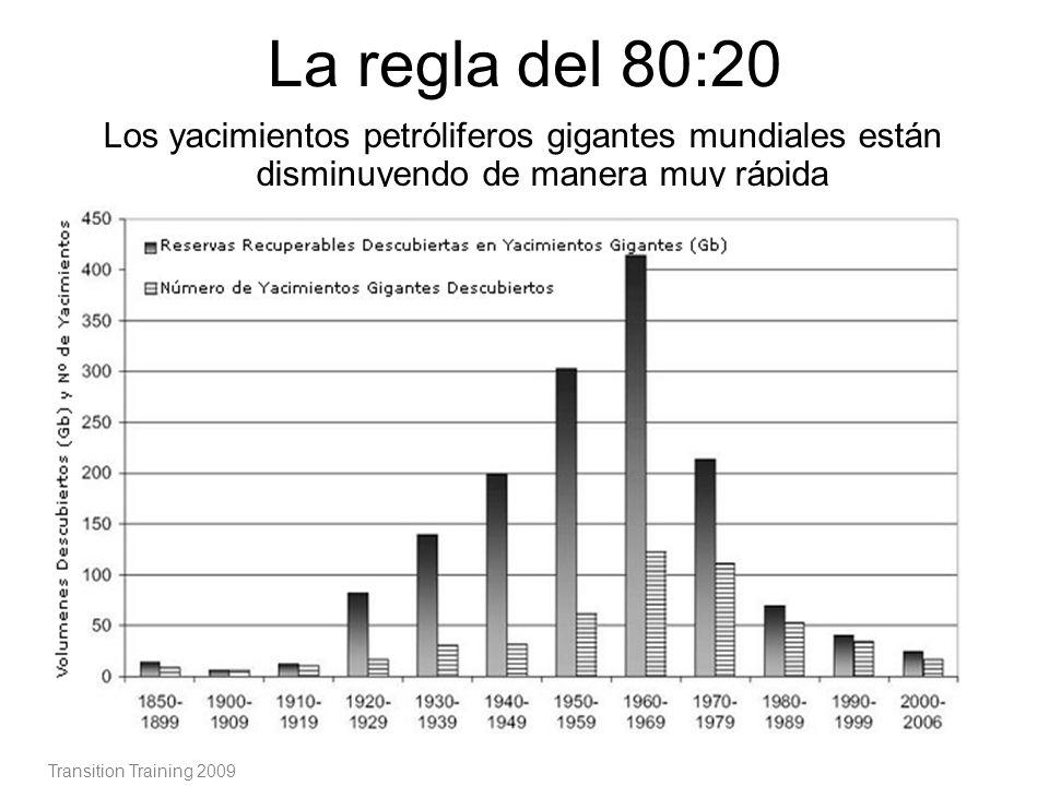 La regla del 80:20 Los yacimientos petróliferos gigantes mundiales están disminuyendo de manera muy rápida.