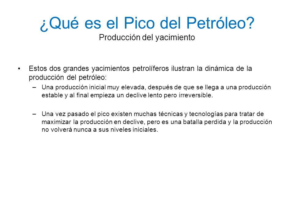 ¿Qué es el Pico del Petróleo Producción del yacimiento
