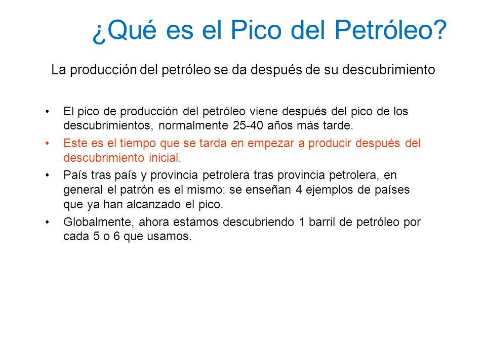 ¿Qué es el Pico del Petróleo