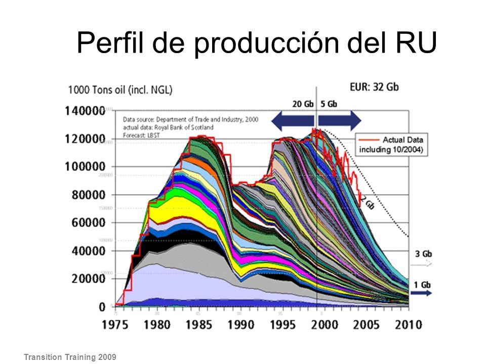 Perfil de producción del RU