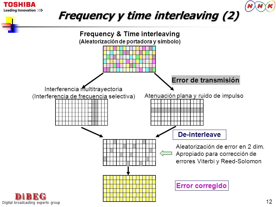Frequency y time interleaving (2)