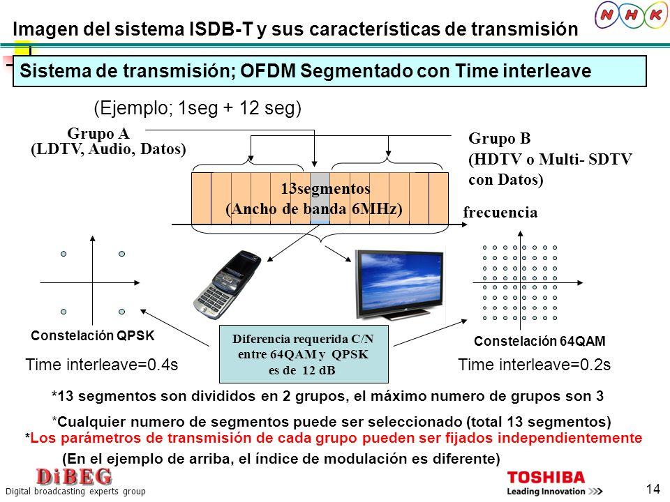 Imagen del sistema ISDB-T y sus características de transmisión