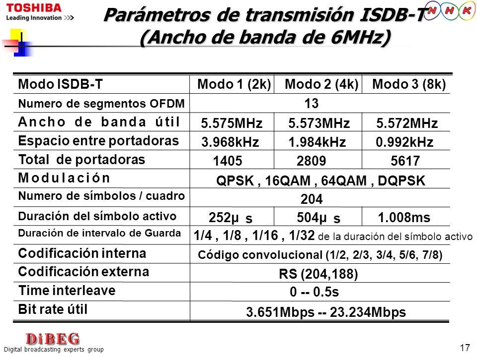 Parámetros de transmisión ISDB-T (Ancho de banda de 6MHz)