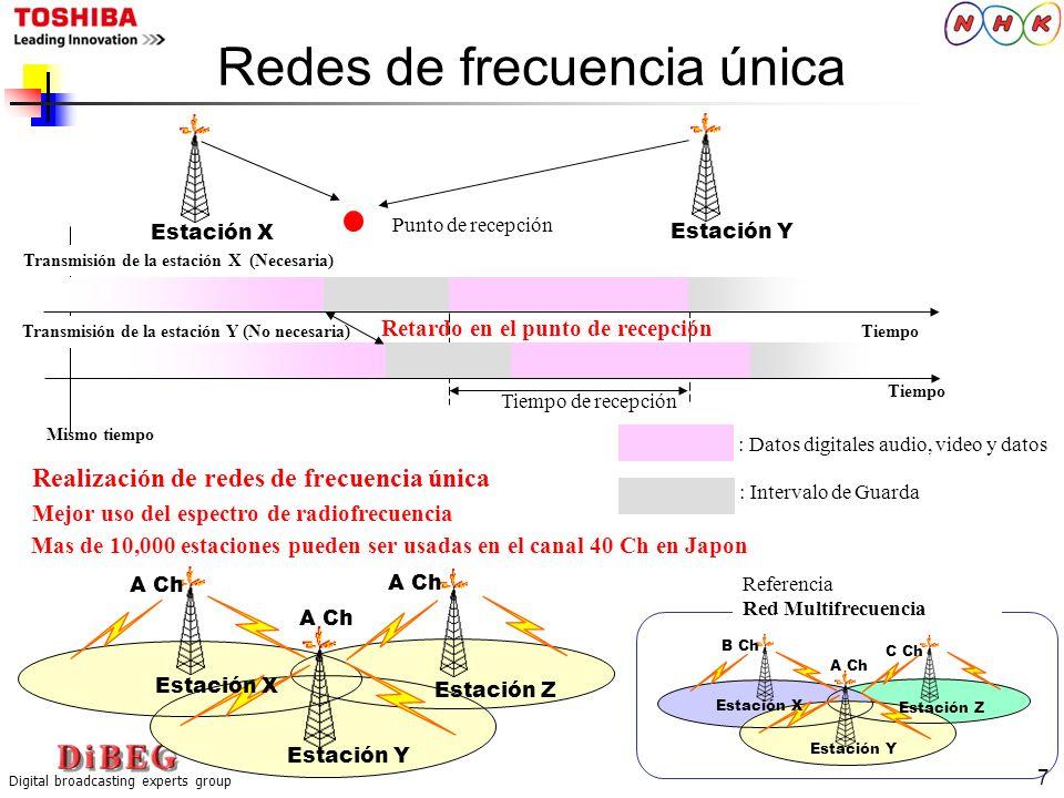 Redes de frecuencia única