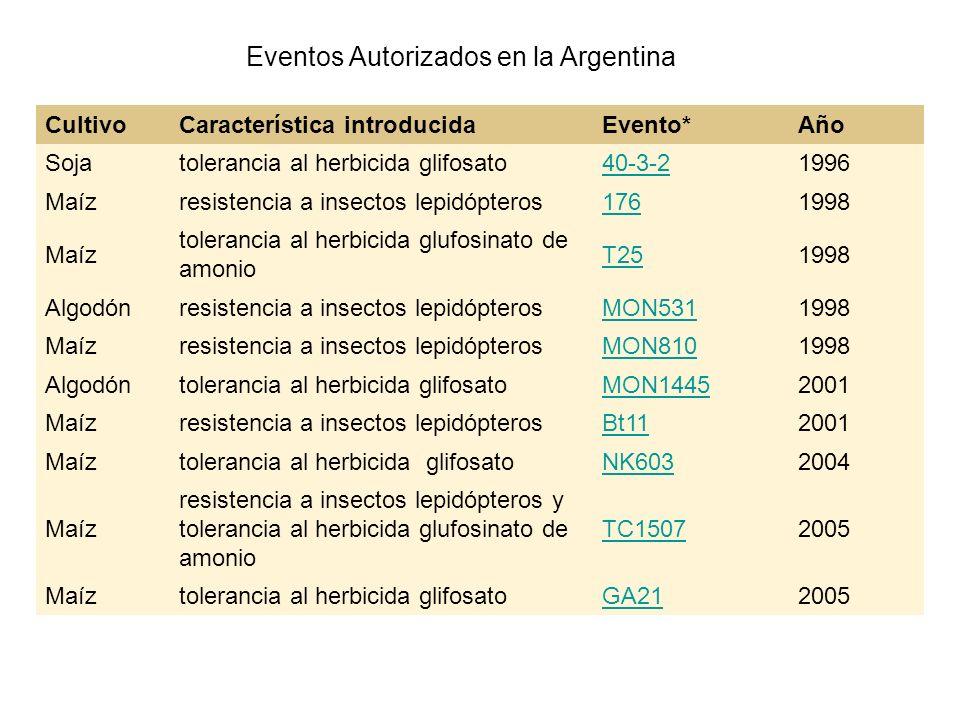 Eventos Autorizados en la Argentina