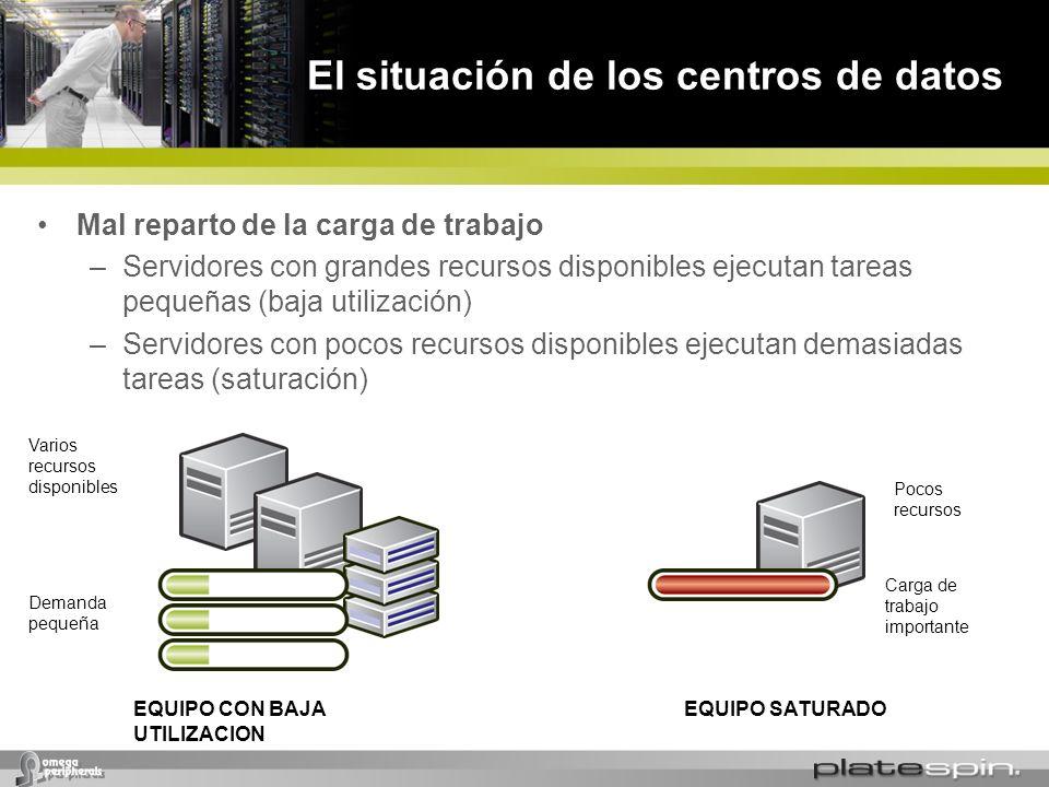 El situación de los centros de datos