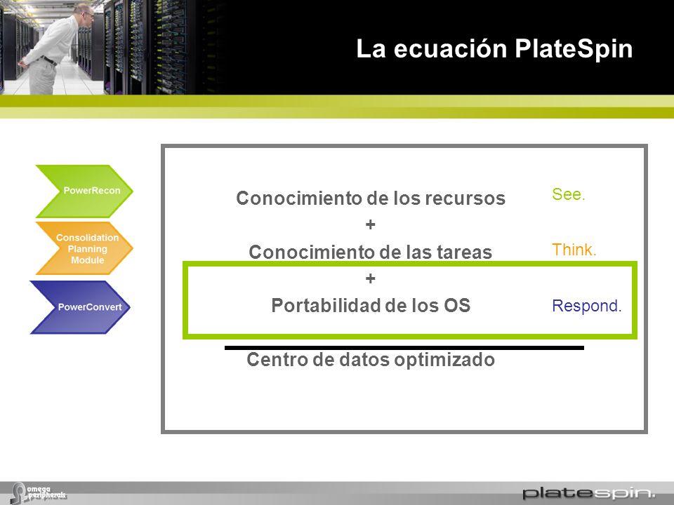 La ecuación PlateSpin Conocimiento de los recursos +