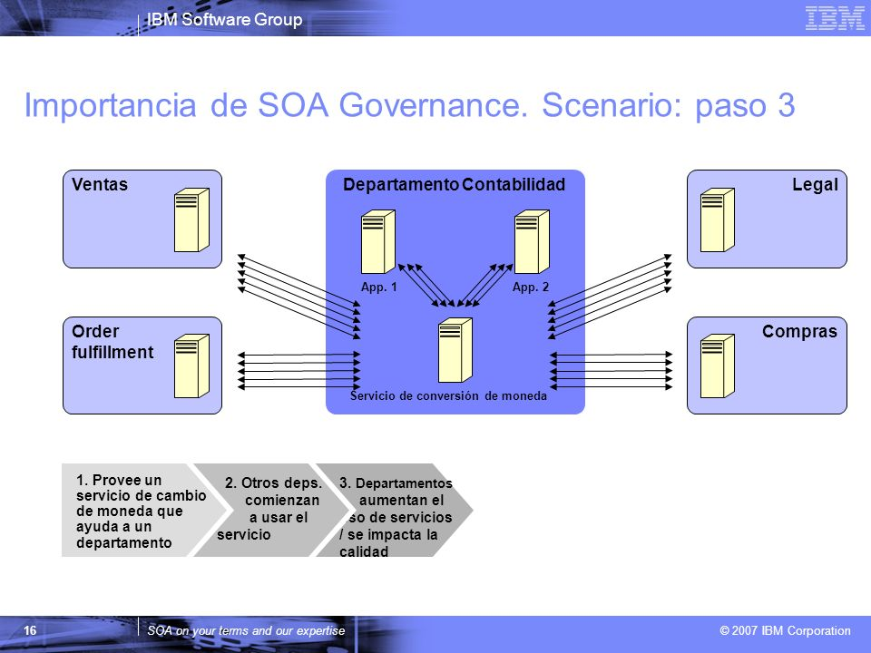 Importancia de SOA Governance. Scenario: paso 3