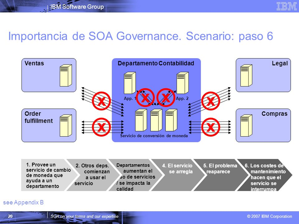 Importancia de SOA Governance. Scenario: paso 6