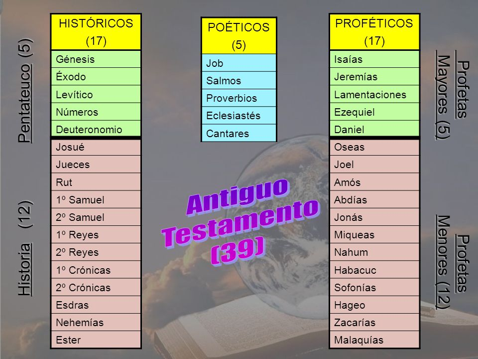 Antiguo Testamento (39) Historia (12) Pentateuco (5)