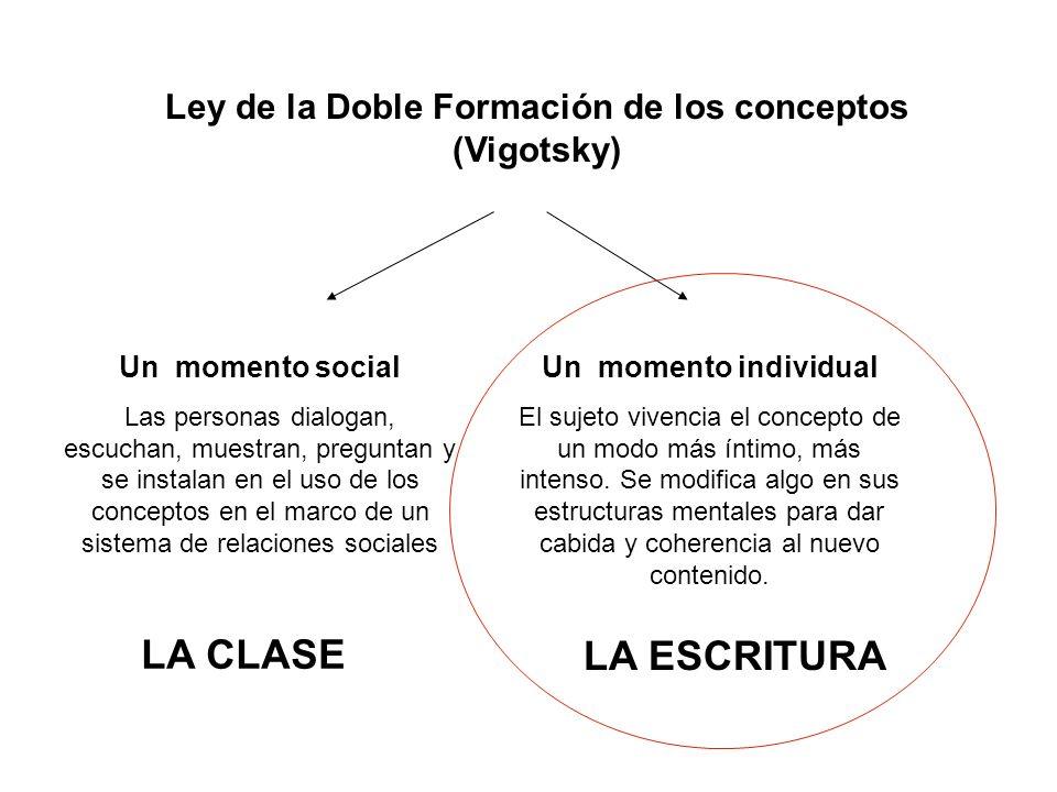 Ley de la Doble Formación de los conceptos (Vigotsky)