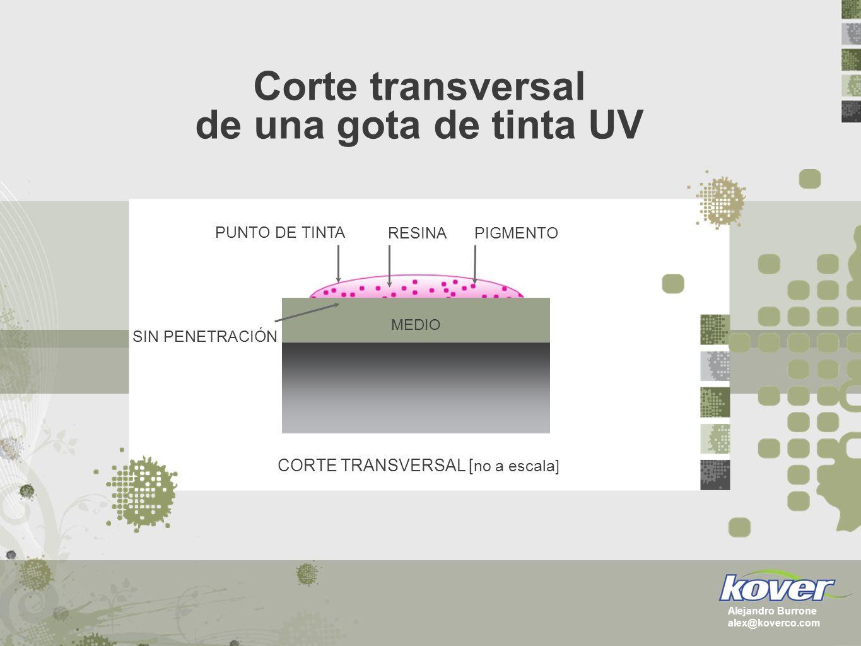 Corte transversal de una gota de tinta UV