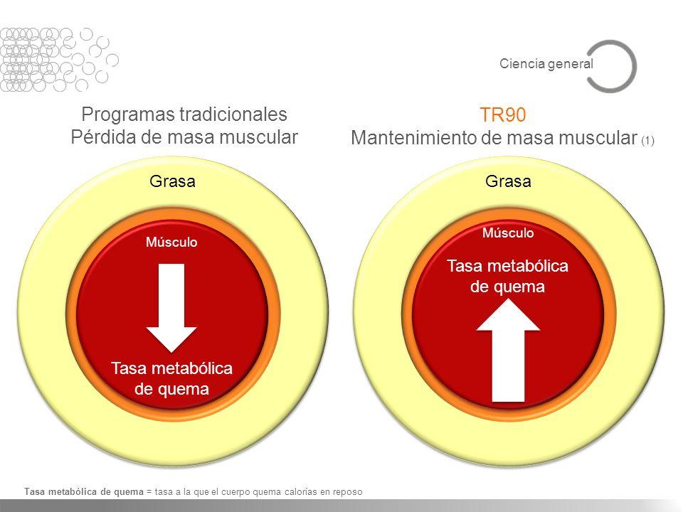 Programas tradicionales Pérdida de masa muscular TR90