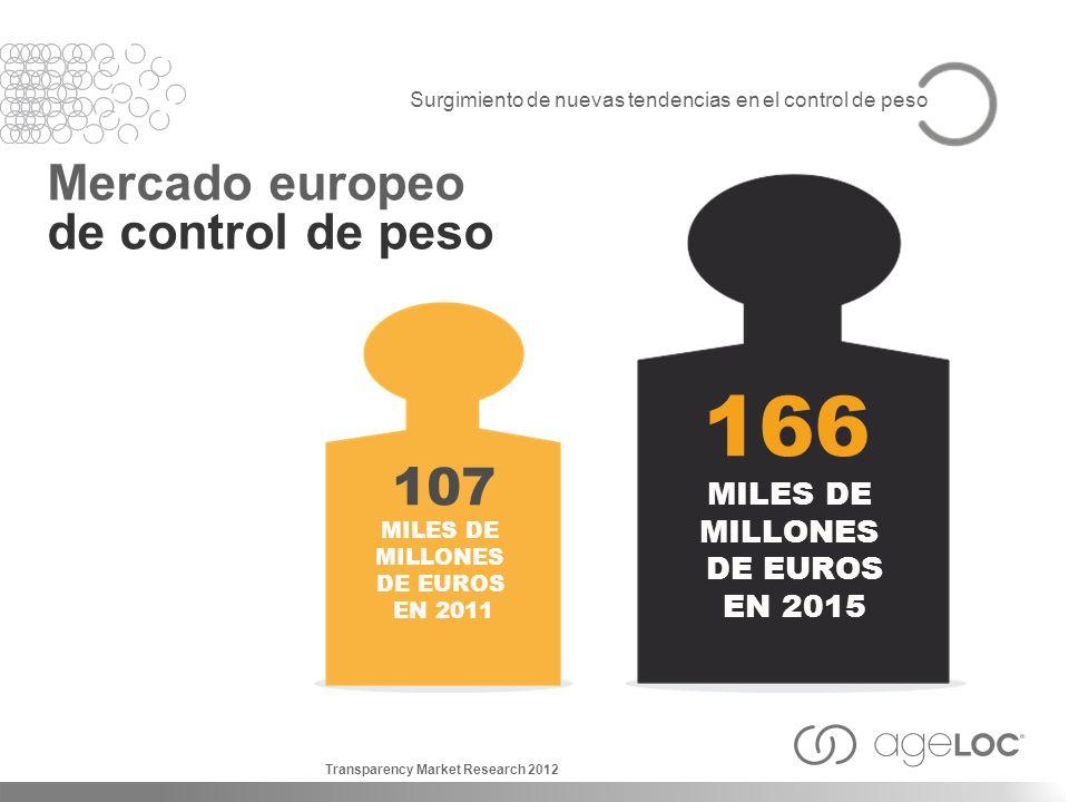 166 107 Mercado europeo de control de peso MILES DE MILLONES DE EUROS
