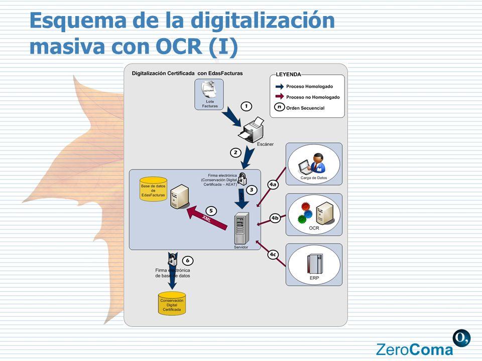 Esquema de la digitalización masiva con OCR (I)