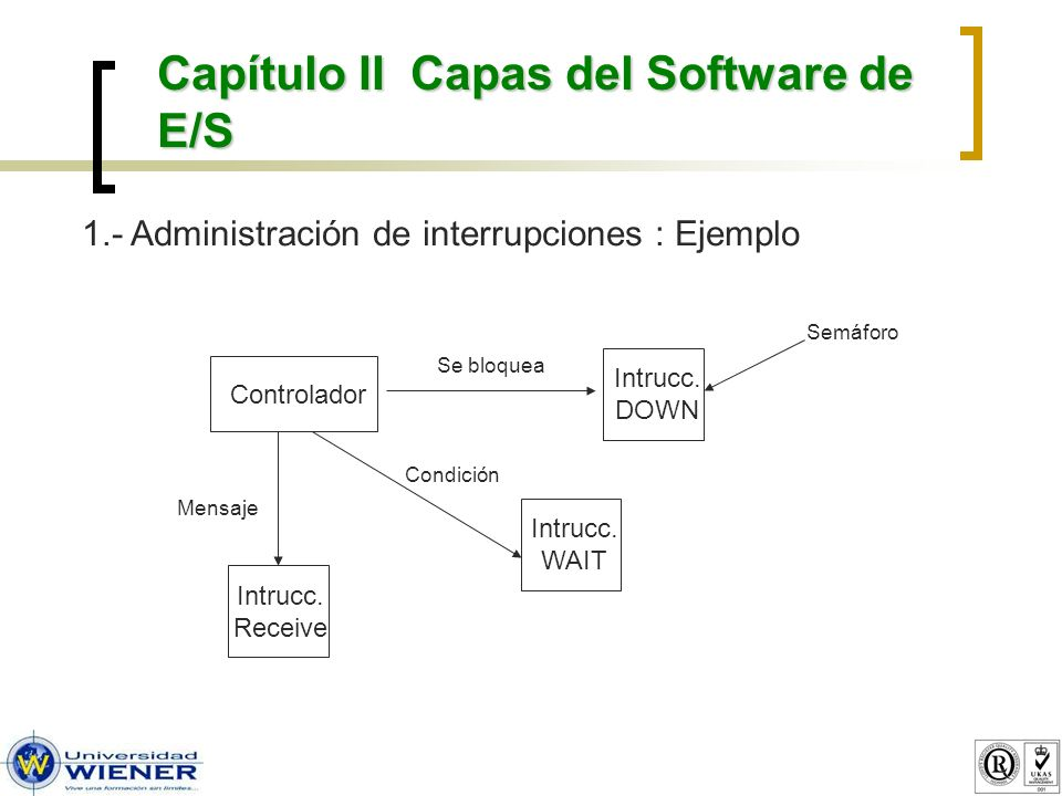 Capítulo II Capas del Software de E/S