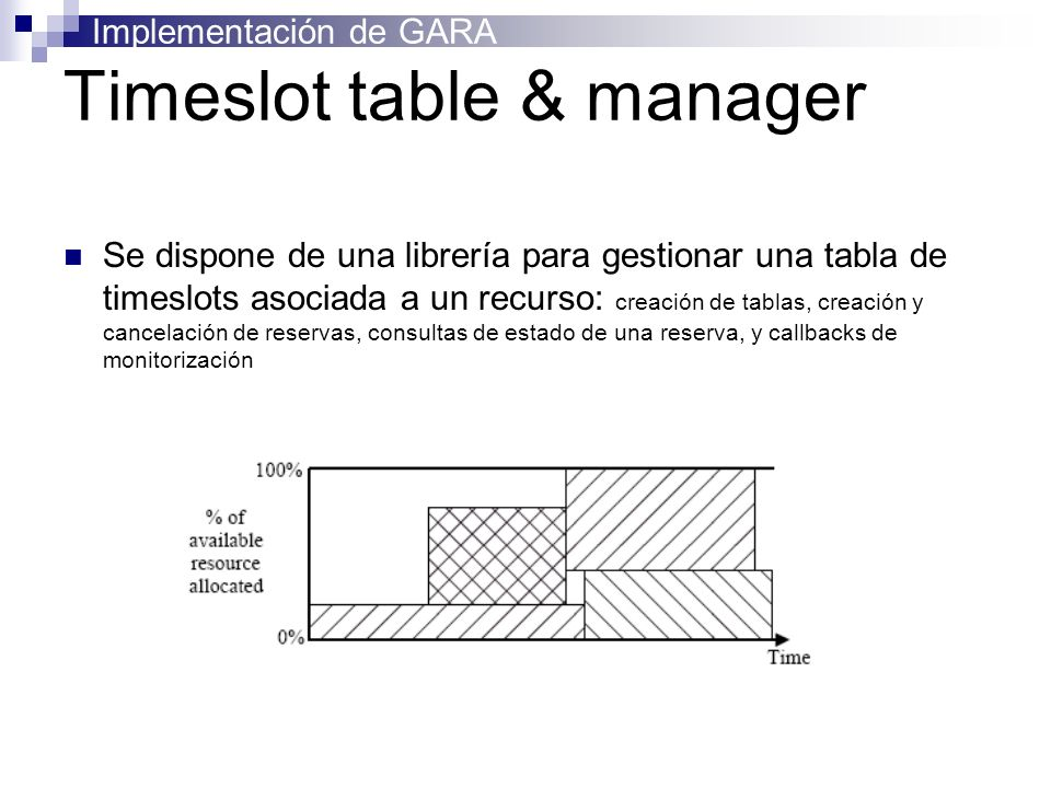 Implementación de GARA Timeslot table & manager