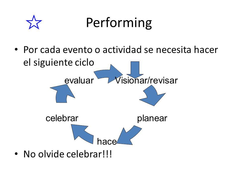 Performing Por cada evento o actividad se necesita hacer el siguiente ciclo. No olvide celebrar!!!