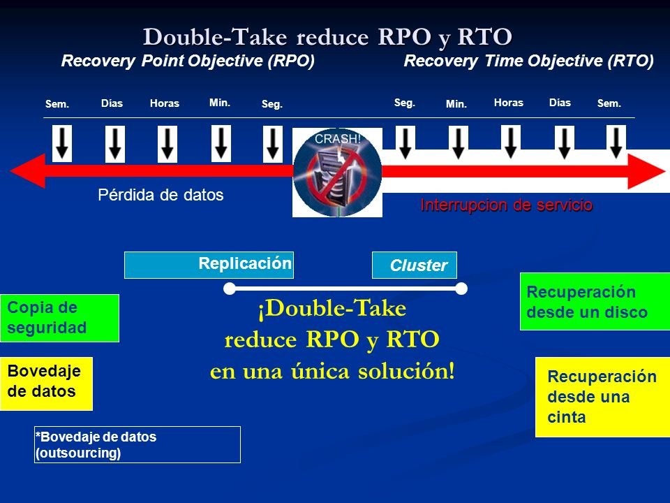 Double-Take reduce RPO y RTO