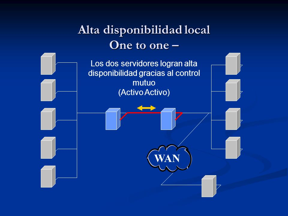 Alta disponibilidad local One to one –