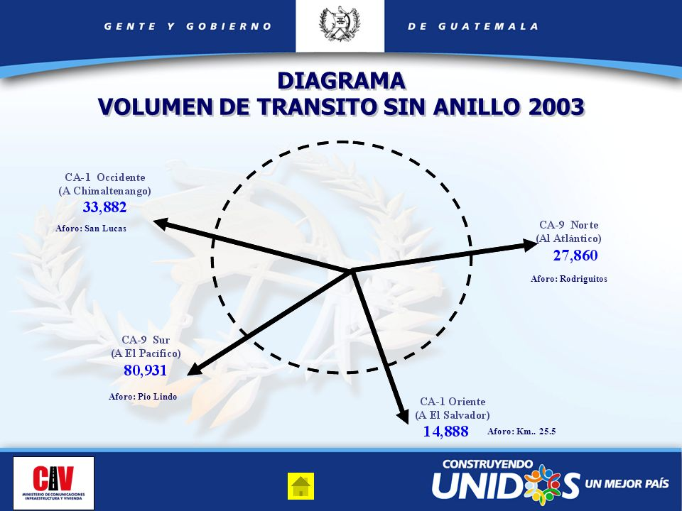 VOLUMEN DE TRANSITO SIN ANILLO 2003