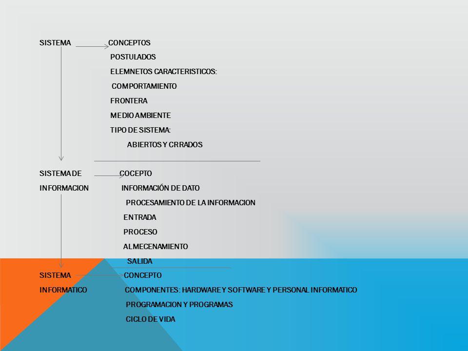 SISTEMA CONCEPTOS POSTULADOS ELEMNETOS CARACTERISTICOS: COMPORTAMIENTO FRONTERA MEDIO AMBIENTE TIPO DE SISTEMA: ABIERTOS Y CRRADOS SISTEMA DE COCEPTO INFORMACION INFORMACIÓN DE DATO PROCESAMIENTO DE LA INFORMACION ENTRADA PROCESO ALMECENAMIENTO SALIDA SISTEMA CONCEPTO INFORMATICO COMPONENTES: HARDWARE Y SOFTWARE Y PERSONAL INFORMATICO PROGRAMACION Y PROGRAMAS CICLO DE VIDA