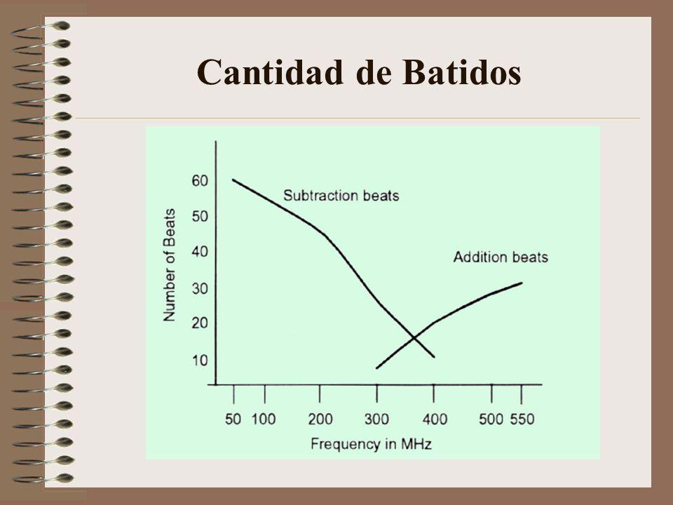 Cantidad de Batidos