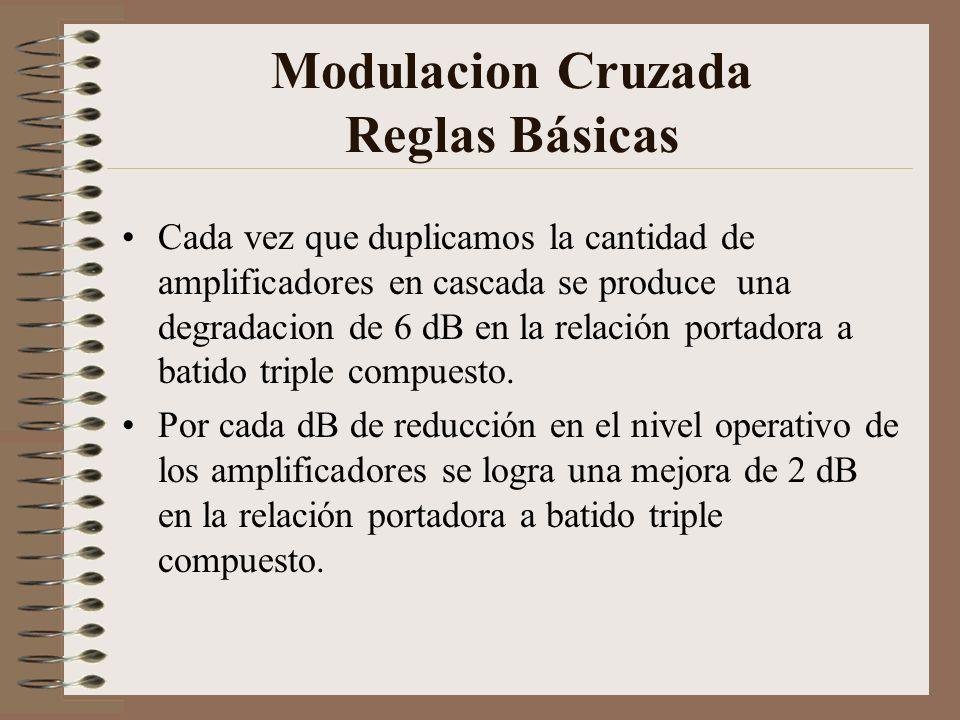 Modulacion Cruzada Reglas Básicas