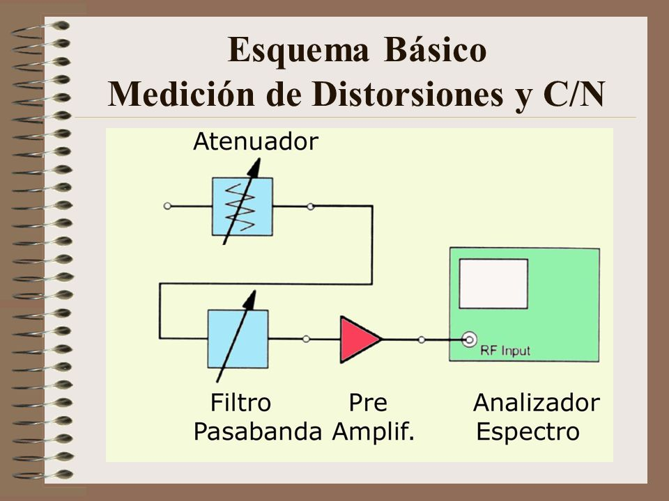 Esquema Básico Medición de Distorsiones y C/N