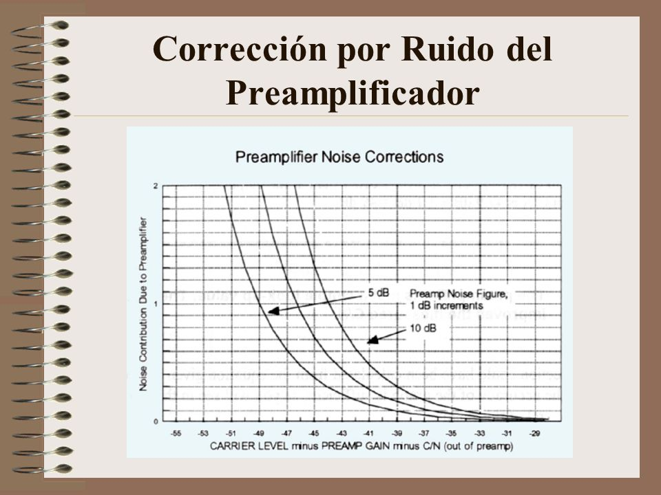 Corrección por Ruido del Preamplificador