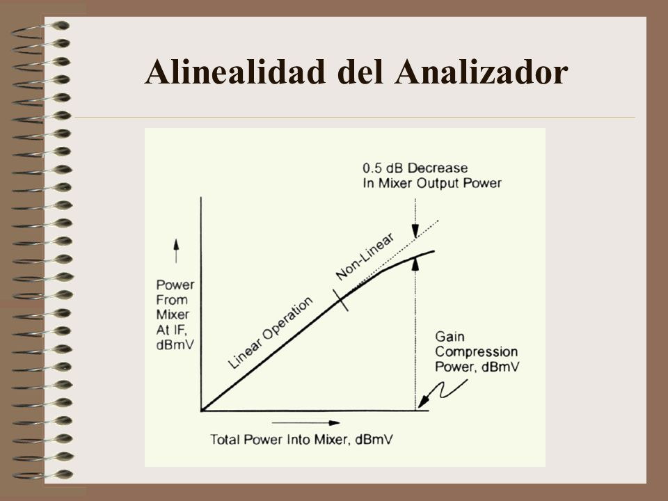 Alinealidad del Analizador