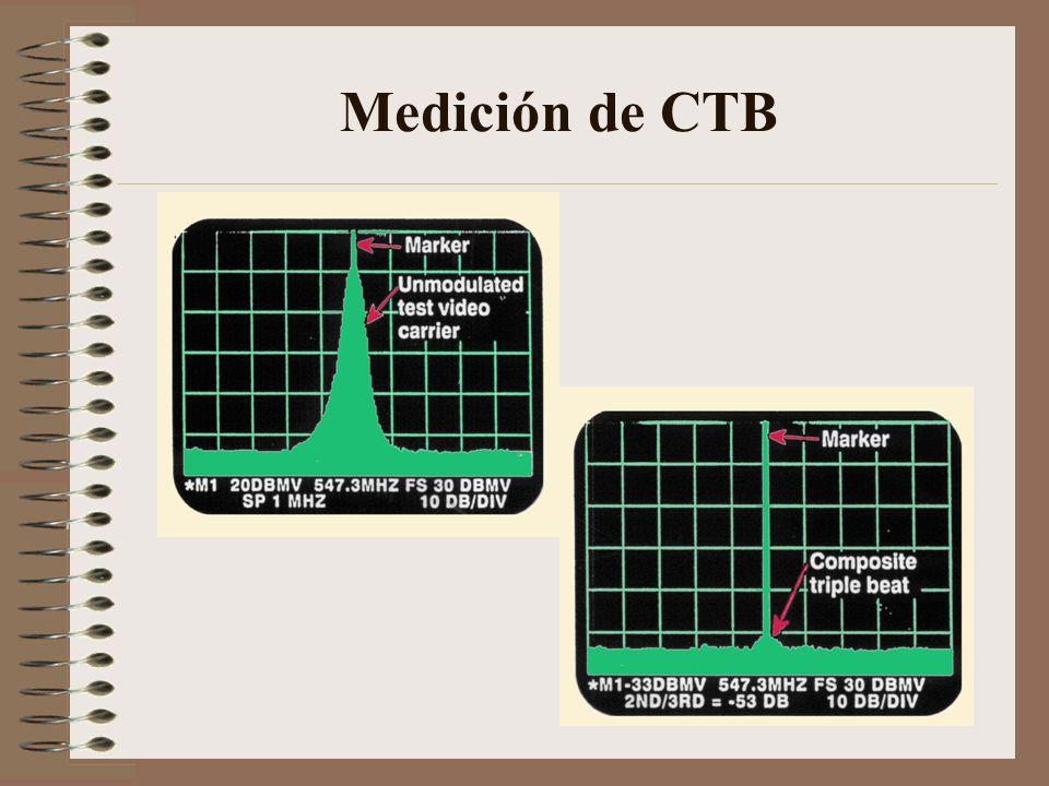 Medición de CTB