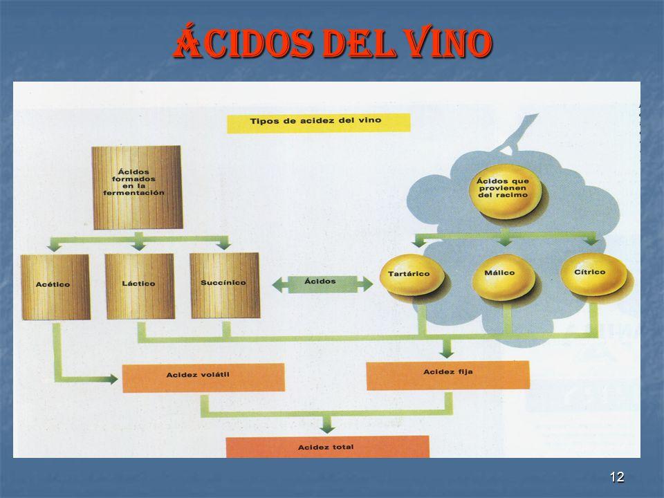 ácidos del vino