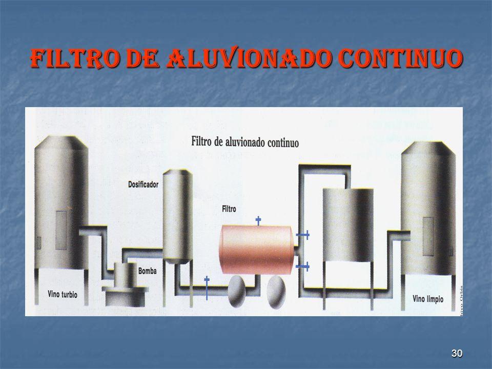 FILTRO DE ALUVIONADO CONTINUO