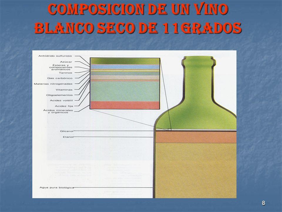 COMPOSICION DE UN VINO BLANCO SECO DE 11GRADOS
